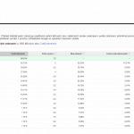 AdWords - statistiky aukcí