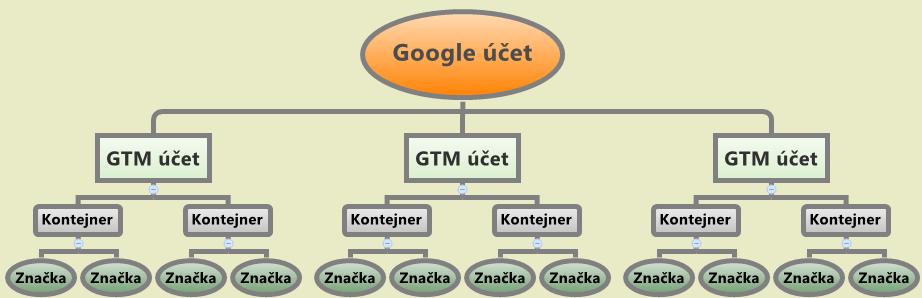 Struktura GTM
